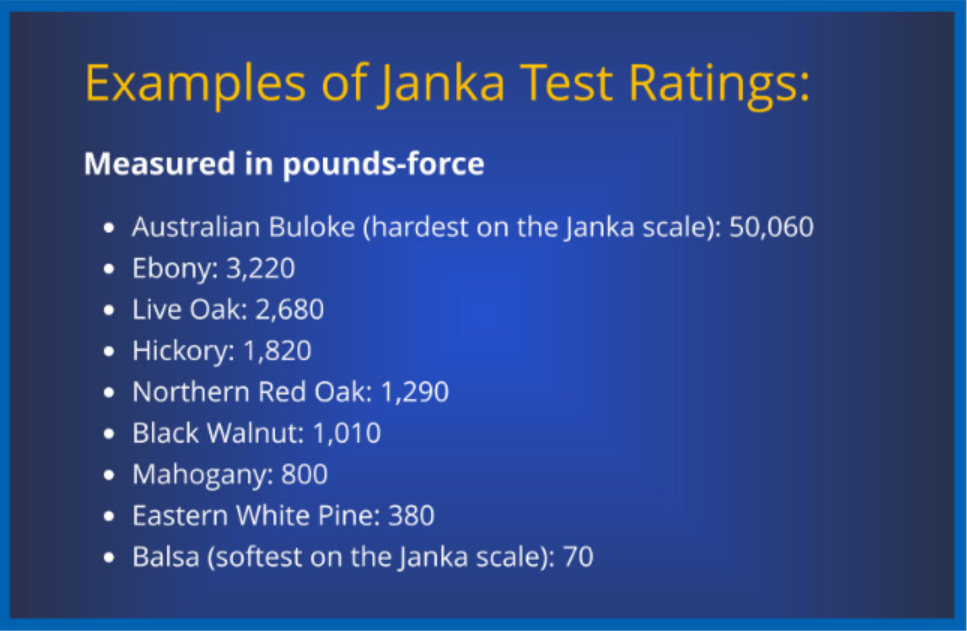 Examples of Janka Test Ratings